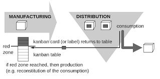 Toyota Process Flow Chart Kanban Wikipedia
