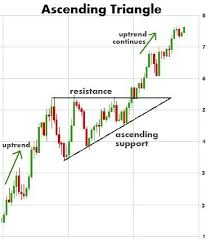 Stock Chart Big Chart Patterns Play A Big Role In Technical Analysis Stock
