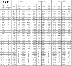 Taper Reamer Size Chart Pipe Tap Drill Chart Ledware Co