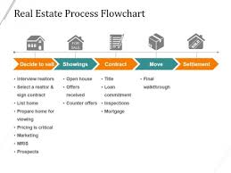 Flow Chart Styles Real Estate Process Flowchart Ppt Powerpoint Presentation