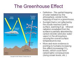 The Greenhouse Effect Definition  The partial trapping of solar radiation  by the atmosphere similar