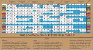 Pokemon Omega Ruby Type Chart 36 Factual Pokemon Type Chart Poison