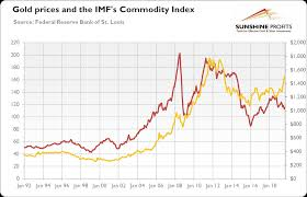 Commodity Index Chart Gold The Shining Star Among Commodities