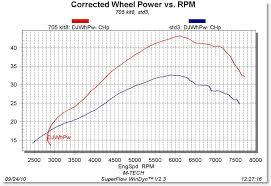 Klr650 Jetting Chart Other Klr Big Bore Kits Etc M Tech Motor Sports