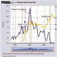 Federal Reserve Rate History Chart Precious Metals And The Federal Funds Rate