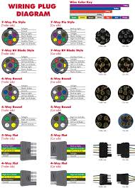 4 way round trailer connector wiring diagram images wiring socket wire trailer wiring diagram on 7 pin flat nissan an