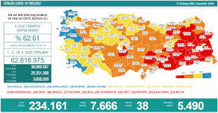 Türkiye'de koronavirüs nedeniyle son 24 saatte 38 kişi hayatını kaybetti,  tespit edilen vaka sayısı 7 bin 666 oldu