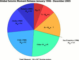 The moment magnitude scale is another earthquake measurement scale used by some. Lists Of Earthquakes Wikipedia