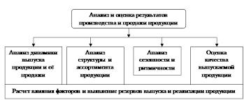Курсовая работа Анализ объема ассортимента качества и  Поэтому не случайно анализу показателей выпуска и продажи продукции уделяется особое внимание в системе комплексного экономического анализа рисунок 1