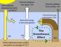 A schematic representation of the exchanges of energy between outer space  the Earthu0027s atmosphere and the Earth surface The ability of the  atmosphere to