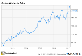 Dominos Stock Price Chart 3 Most Wildly Overvalued Dividend Stocks The Motley Fool