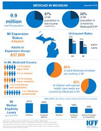 Community Advocate Network Of Michigan Blogs Articles