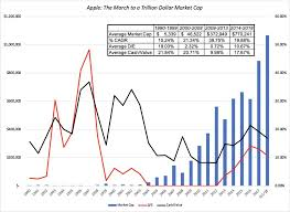 Apple Stock Chart 2018 Apple And Amazon At A Trillion Dollar Looking Back And