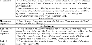 Quotes About Commitment Gorgeous Typical Quotes For Commitment Positive And Negative Factors