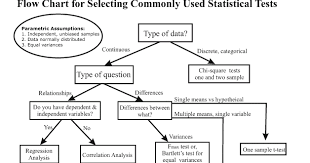 17 Unfolded Choosing Parametric Or Nonparametric Test Flow Chart