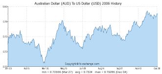 Aud Vs Usd Historical Chart Australian Dollar Aud To Us Dollar Usd History Foreign