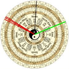 Analyzing The Sample Feng Shui Chi Chart