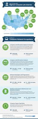 add the it salary infographic to your site or blog