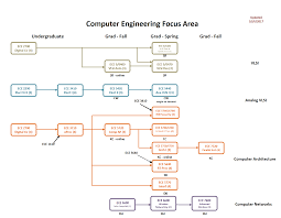 Flow Chart Of Program Flowchart Wikipedia Programming And Algorithm