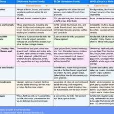 Traffic Light Food Chart Pdf The Traffic Light Diet Can Lower Risk For Obesity And