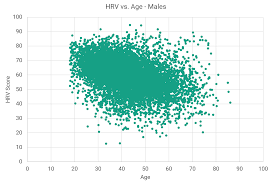 Heart Rate Variability Chart Normative Elite Hrv Scores By Age And Gender Elite Hrv
