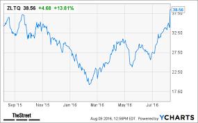 Zeltiq Aesthetics Zltq Stock Jumps On Q2 Revenue Beat