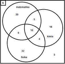 Contoh Soal Diagram Venn Contoh Soal Dan Pembahasan Tentang Diagram Venn Himpunan