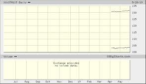 Sbi Aaa A 1 10 Total Return Index Xx Sta11t Advanced Chart
