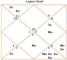 How To Read D9 Chart Astrosaxena Best Picture Of Chart