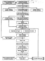 Concepts Techniques Of Machine Safeguarding Chapter 4
