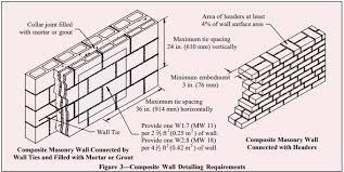 Multiwythe Concrete Masonry Walls Ncma