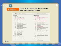 sample chart of accounts for merchandising business accounting for merchandising businesses ppt video online