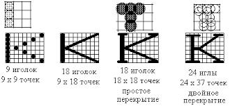 Реферат Автоматизированные системы обработки информации и  По этой причине головка принтера знает какие иголки и в каких позициях необходимо активизировать чтобы например создать за 10 шагов головки букву К