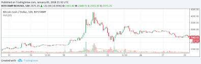 Bitcoin To Sek Currency Exchange Rates