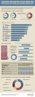 Best 25 Internal Audit Ideas On Pinterest Accounting Process
