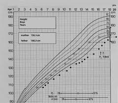 Growth Chart Of The Affected Boy Iii 3 Adult Height Of