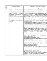 Отчет по практике в магазине продовольственных товаров Красный яр
