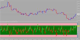 Value Chart Indicator Mt5 Value Chart Delux Indicator