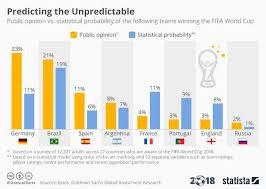 Predicting The World Cup Results Using Data And A