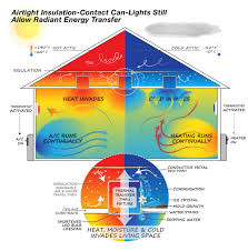 airtight ic can lights still allow radiant energy transfer through your ceiling