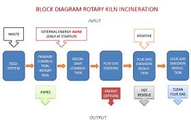 block diagram dutch incinerators block diagram Block Diagram #47