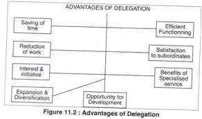 Delegation Of Authority Chart Delegation And Decentralisation Of Authority Business