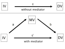 Moderator Vs Mediator How Can I Perform Mediation With Multilevel Data Method 2 Sas Faq