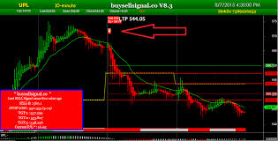 Best Charting Software For Intraday Trading Indian Stock Trading Signals Rules For Picking Stocks When