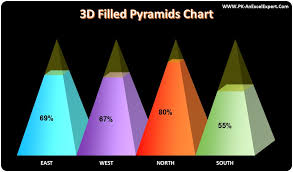 Pyramid Chart Excel 3d Filled Pyramids Chart In Excel Pk An Excel Expert