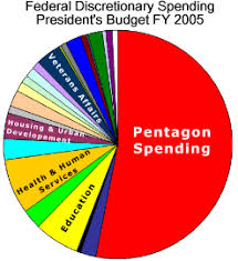 Pie Chart Of Usa S Discretionary Spending 20 Exact Federal Budget Spending Pie Chart
