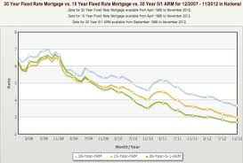 7 1 Arm Mortgage Rates Chart Mortgage Rates Still Dropping Good Time To Switch From 30