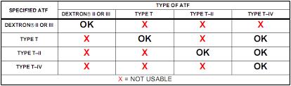 Dexron Vi Compatibility Chart Transmission Fluid For A140e Dexron Iii Vs Toyota T Iv