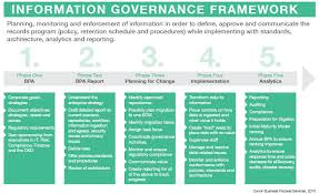 Going From Records Management To Information Governance Workflow