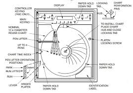 Circular Temperature Chart Recorder The Circular Chart Recorder Dig Instrumentation And